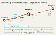 Longitudinal profile of the funicular railways.